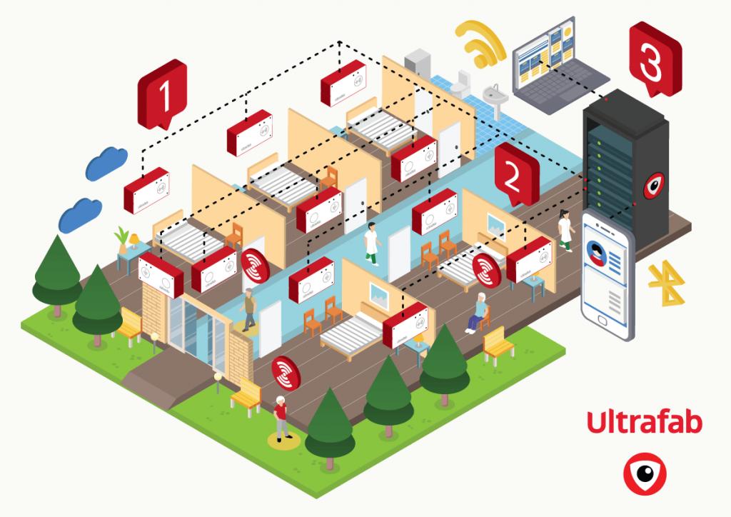 Industrial Internet of Things (IIoT): Hospital