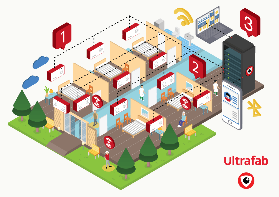 Industrial Internet of Things (IIoT): Hospital
