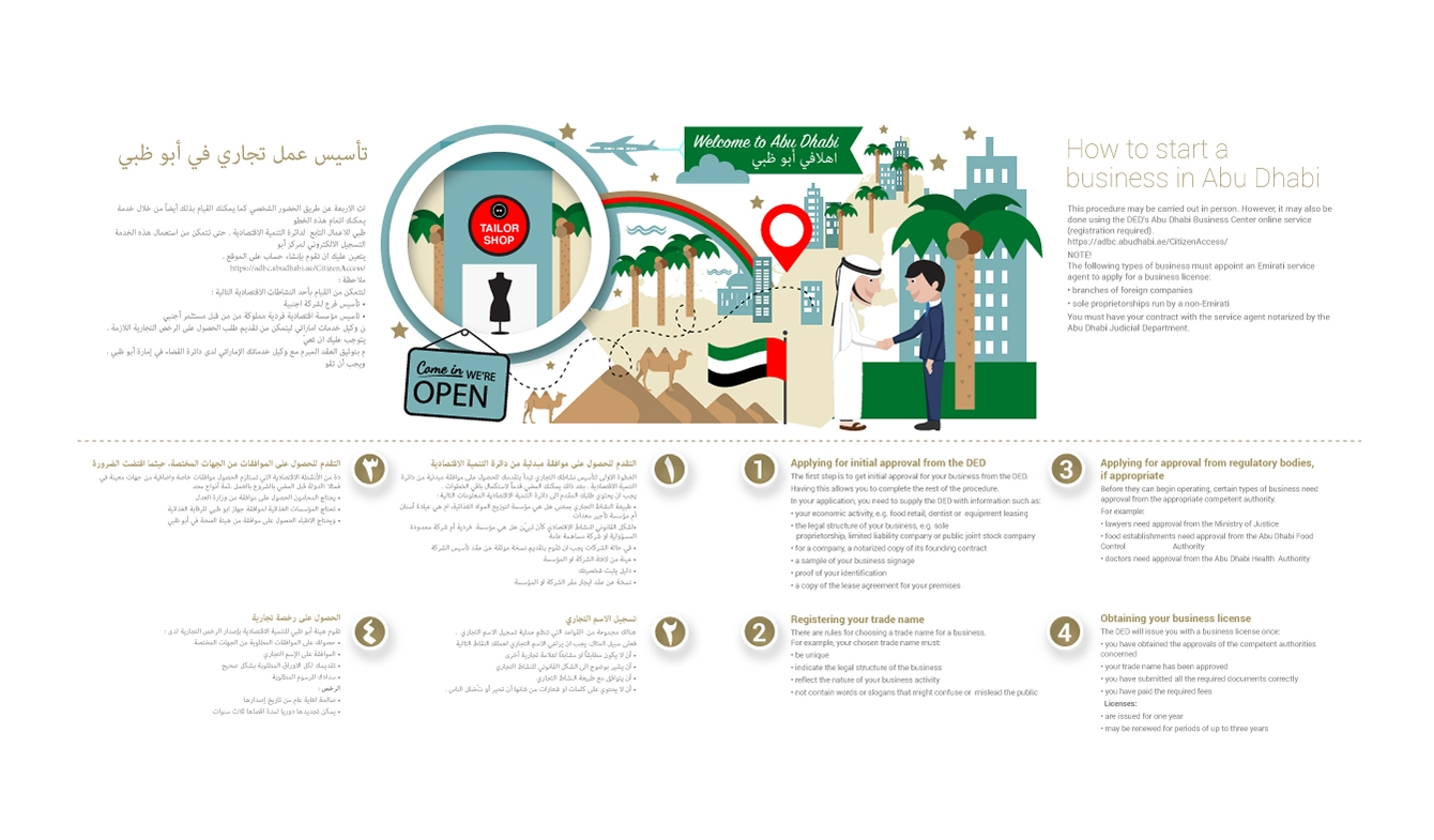 Legal Design, How to start a business UAE