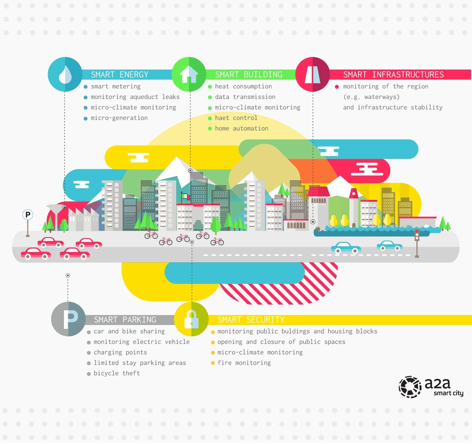 a2a-smart-city
