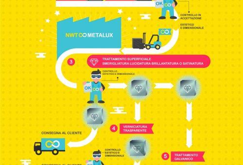 infografica industria