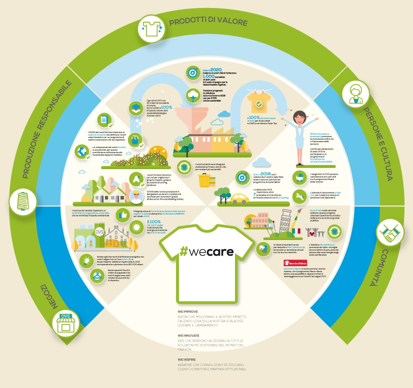 Ovs Infographic