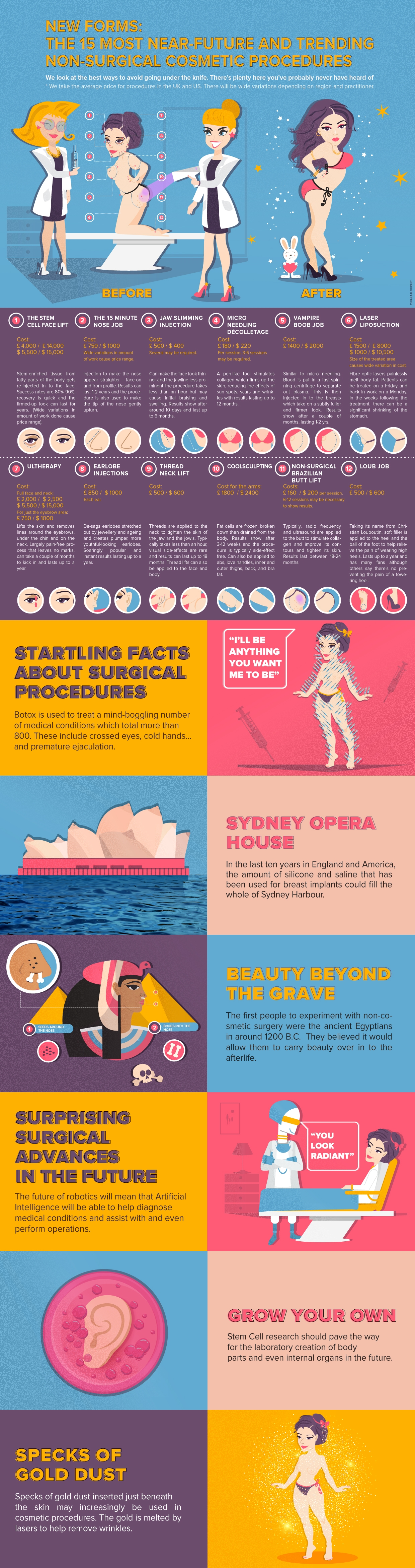 INFOGRAPHIC: NON-SURGICAL COSMETIC PROCEDURES