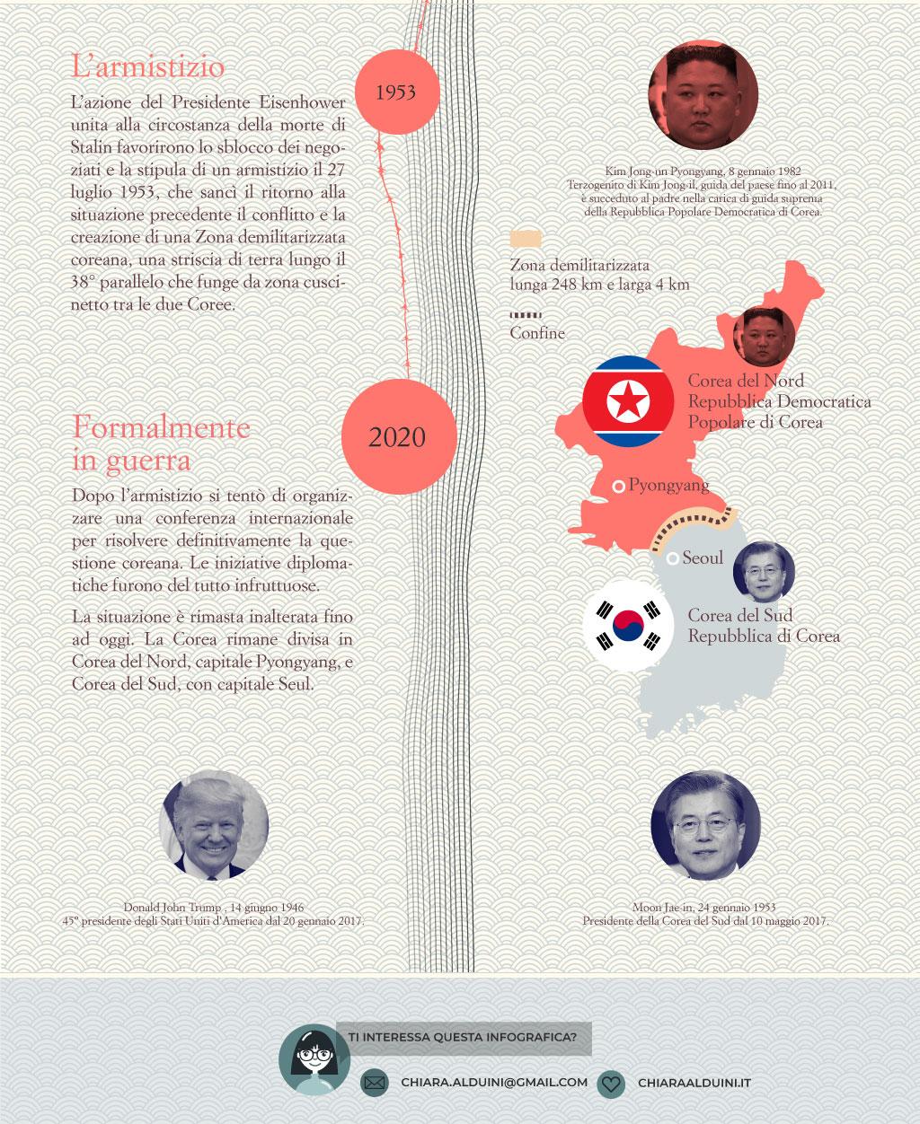 le radici della divsione della Corea
